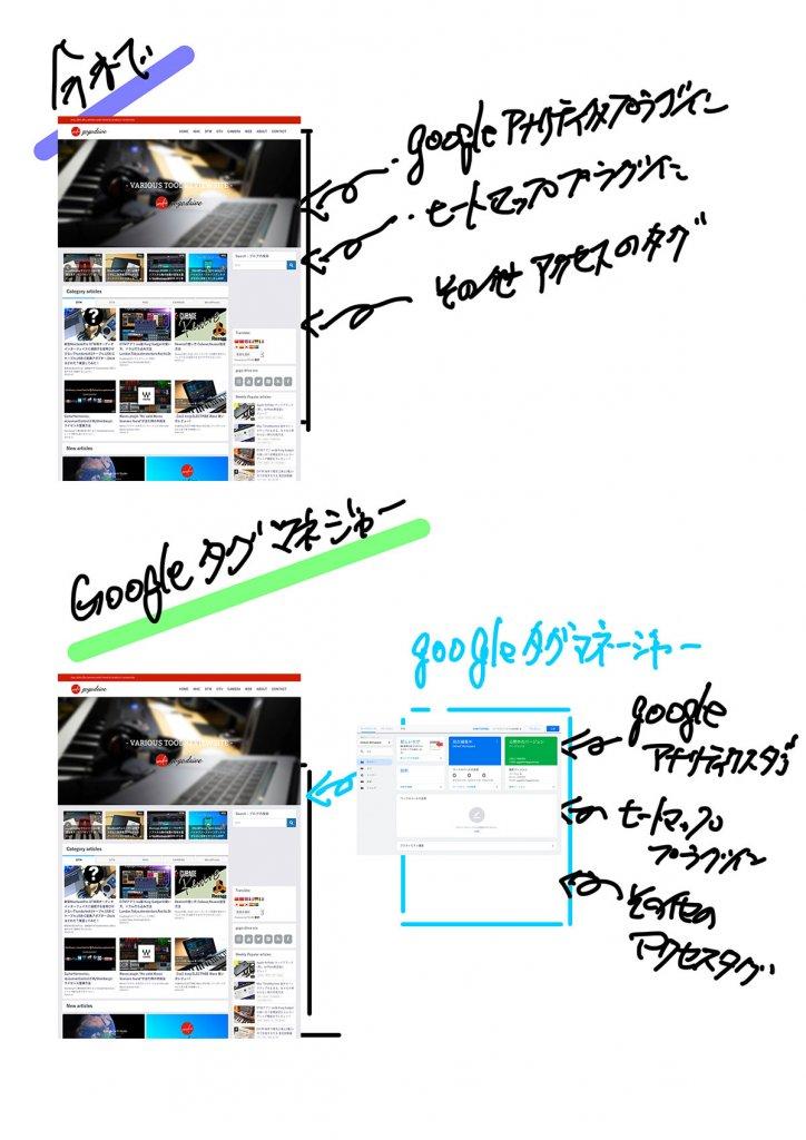 googleタグマネージャー のイメージ