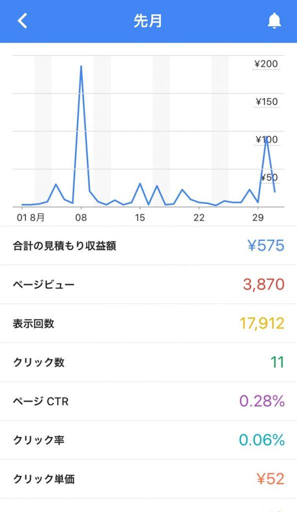Google AdSense8月